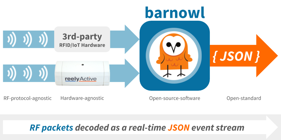 barnowl overview