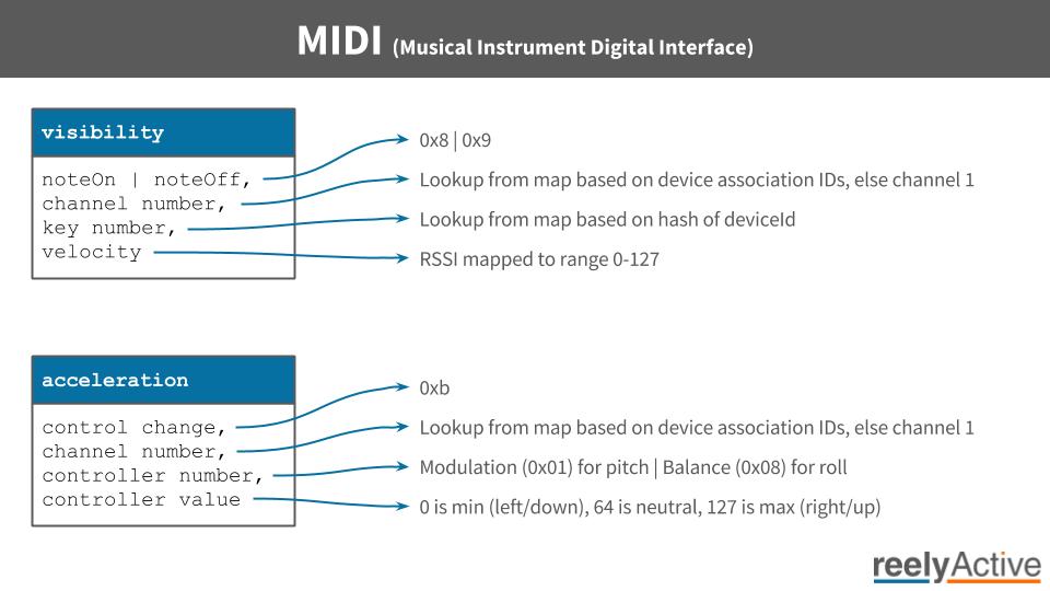 MIDI Message Graphic