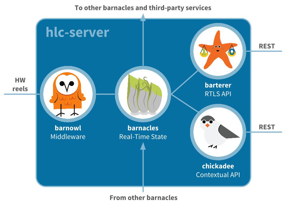 hlc-server elements